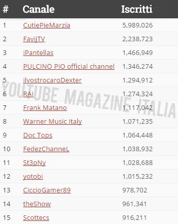 Classifica degli youtuber italiani con pi iscritti del for Numero dei parlamentari italiani