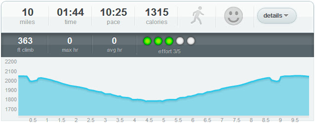 10-mile Labor Day Virtual Run Stats