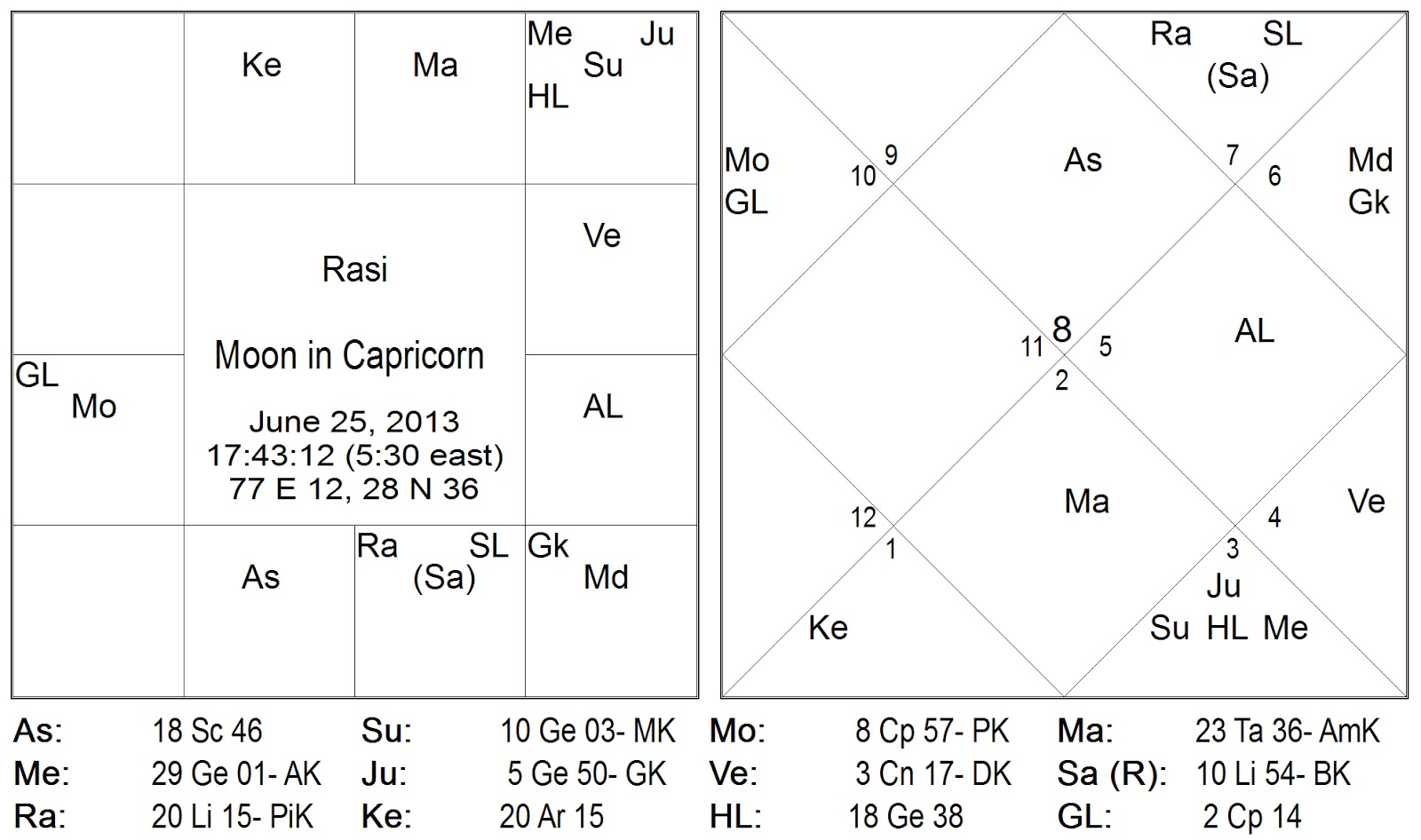 Vedic astrology consultancy research february 2013 something about your karma moon in capricorn cadra in makara ri chandra in makara rashi during 25th to 27th of june 2013 geenschuldenfo Images