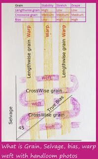 Warp Weft Selvage bias grain