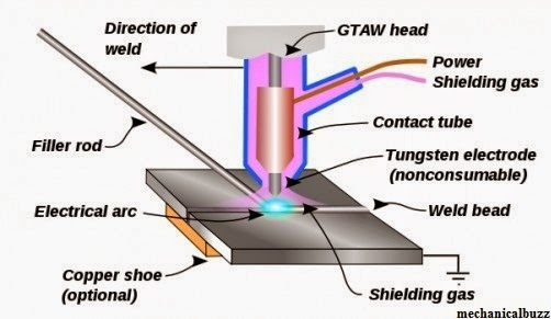 what is welding process