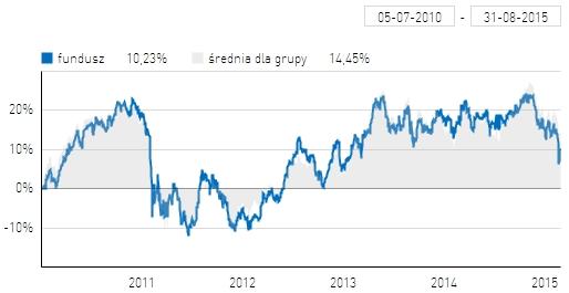 Wyniki Axa Akcji na tle średniej dla funduszy uniwersalnych akcji