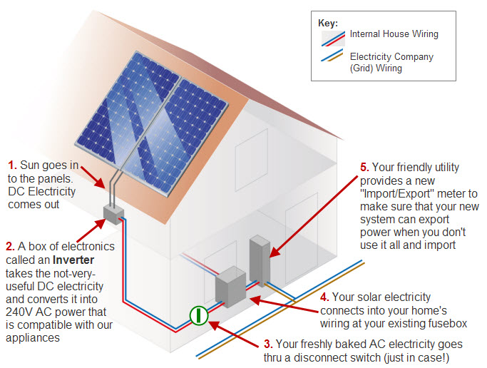 Solar Energy Meter System : How a home solar system works video
