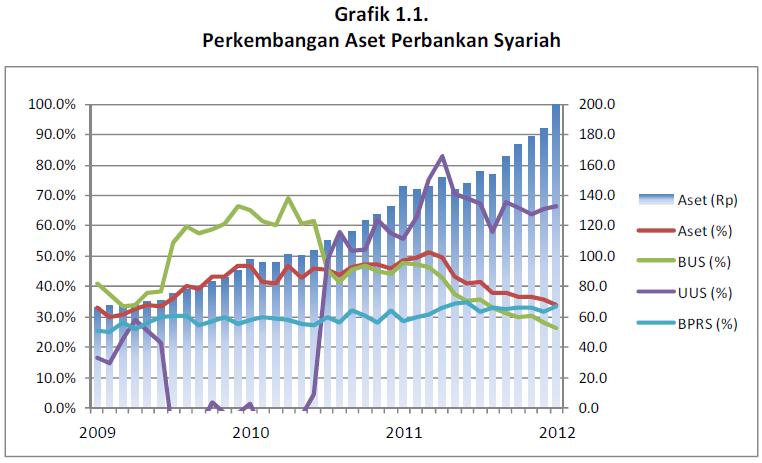 Pertumbuhan Bank Syariah di Indonesia 2014