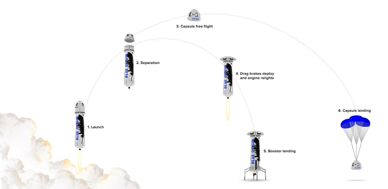 Blue Origin Makes Historic Rocket Landing