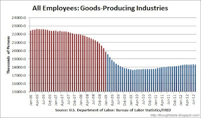 Chart of goods producing employment (natural resources / mining, construction, and manufacturing) from January 2006 through August 2012, color coded by party of President
