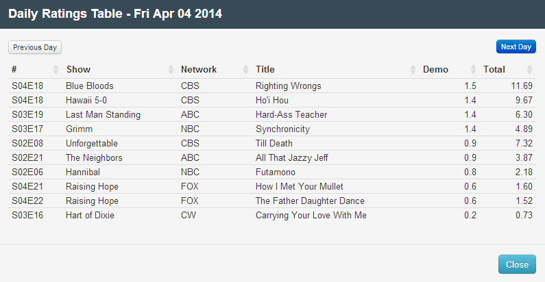 Final Adjusted TV Ratings for Friday 4th April 2014