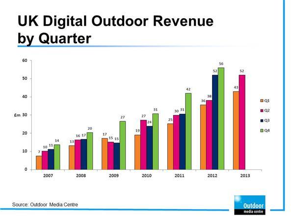 Digital Outdoor Revenue