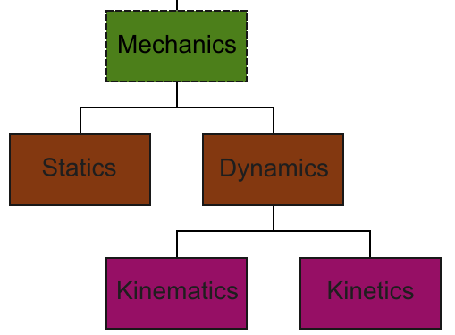Engineering Mechanics tree diagram