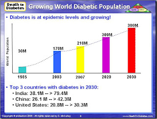 Diabetes continues to grow at epidemic levels.