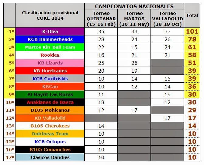 Clasificación General para la COKE 2014