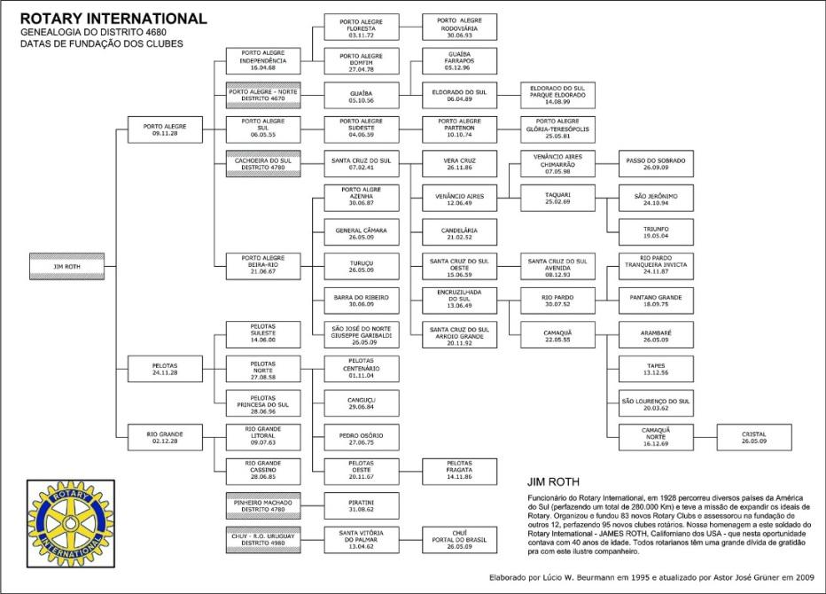 Genealogia do Distrito 4680