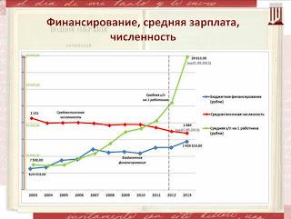 Российская государственная библиотека: финансирование, зарплата, численность. 2003–2013