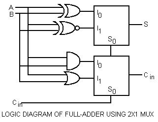 LOGIC DIAGRAM OF FULL-ADDER USING 2X1 MULTIPLEXER