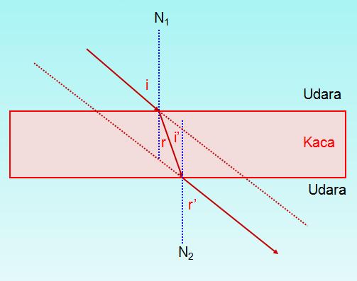 Fisika Untukku Untukmu: Pembiasan Cahaya