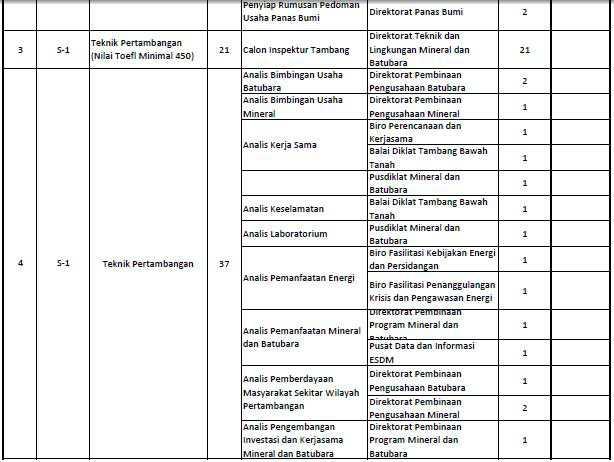 Formasi CPNS 2013 Kementerian Energi dan Sumber Daya Mineral (KESDM)