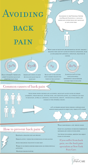 Avoiding Back Pain [Infographic]
