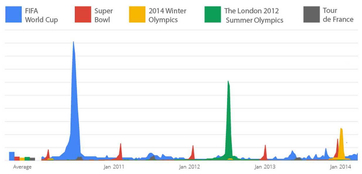 Google+Search+trends Find out what the world wants to know during the World Cup with Google Trends