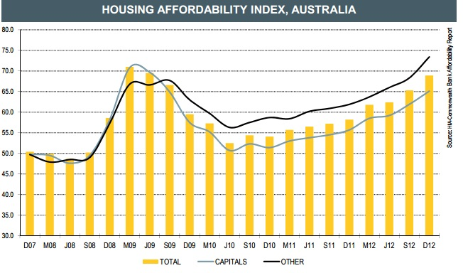 Multi-speed markets and affordability