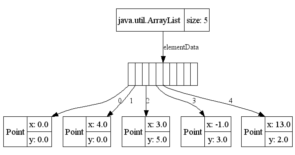 how to find element in arraylist java