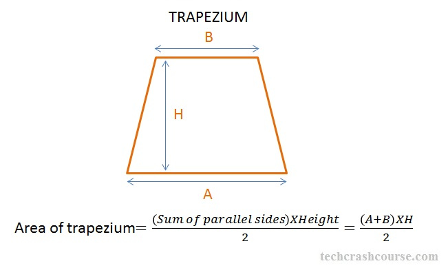 C program to find area of trapezium