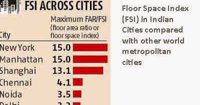 Property Real Estate Housing And Economy In India