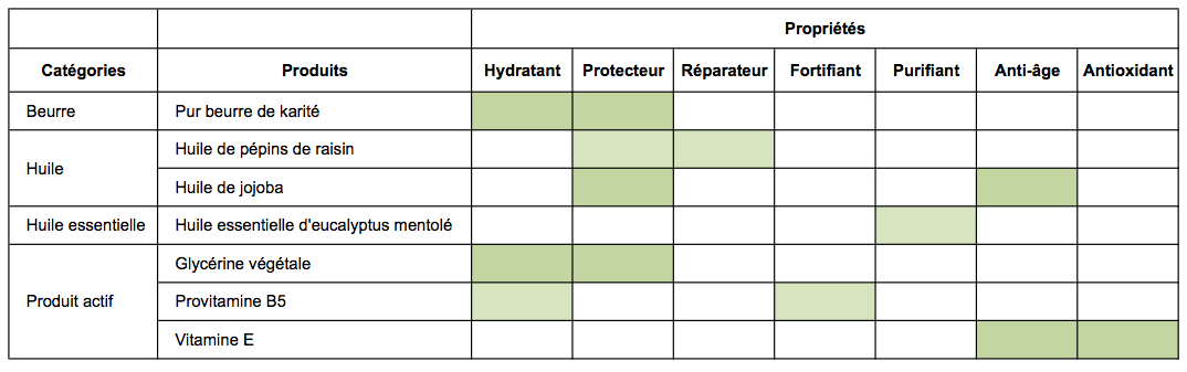 tableau-proprietes-produits