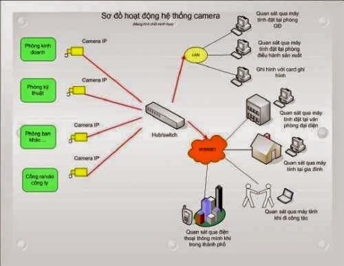 Lợi ích của việc lắp đặt camera giám sát tự động