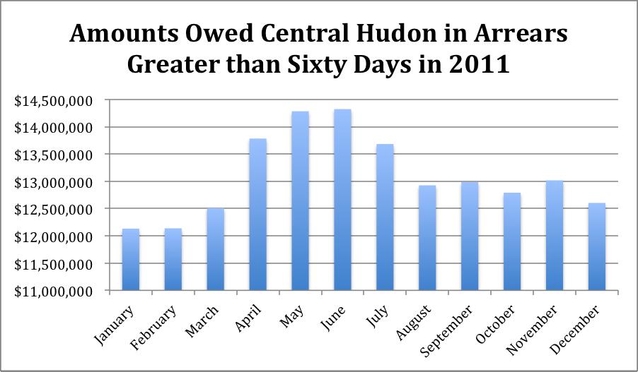 central hudson pay bill