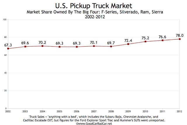 USA pickup truck sales chart 2002-2012