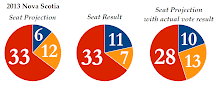 2013 Nova Scotia Election - Projection vs. Result