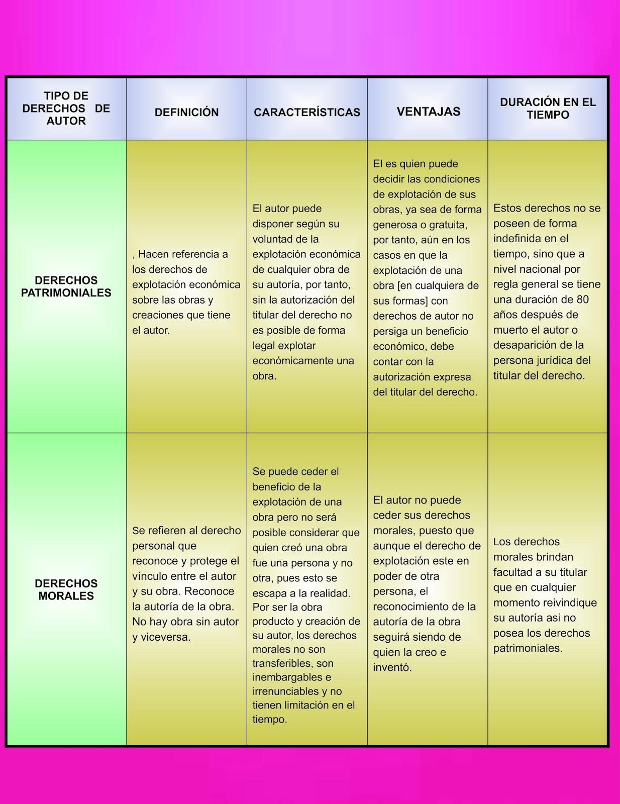 Derechos de autor cuadros comparativos tipos de licencias for Tipos de cuadros
