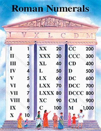 Sly image with regard to printable roman numerals chart