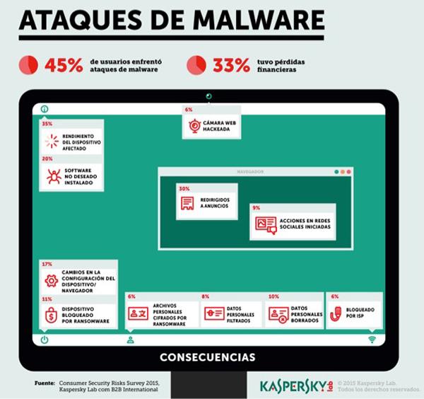 Kaspersky-Lab--maliciosos-afectan-usuarios-ataques-causan-pérdidas-financieras