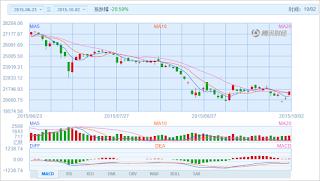 中国株コバンザメ投資 香港ハンセン指数20151002