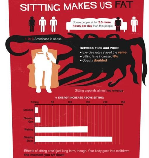 Kebanyakan Duduk Setiap Hari Bisa Menyebabkan Kematian Dini [Info Grafik]