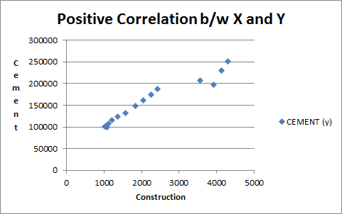 applied business statistics correlation degree of relatedness. Black Bedroom Furniture Sets. Home Design Ideas