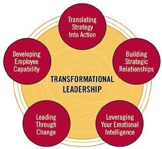 weaknesses of transformational leadership