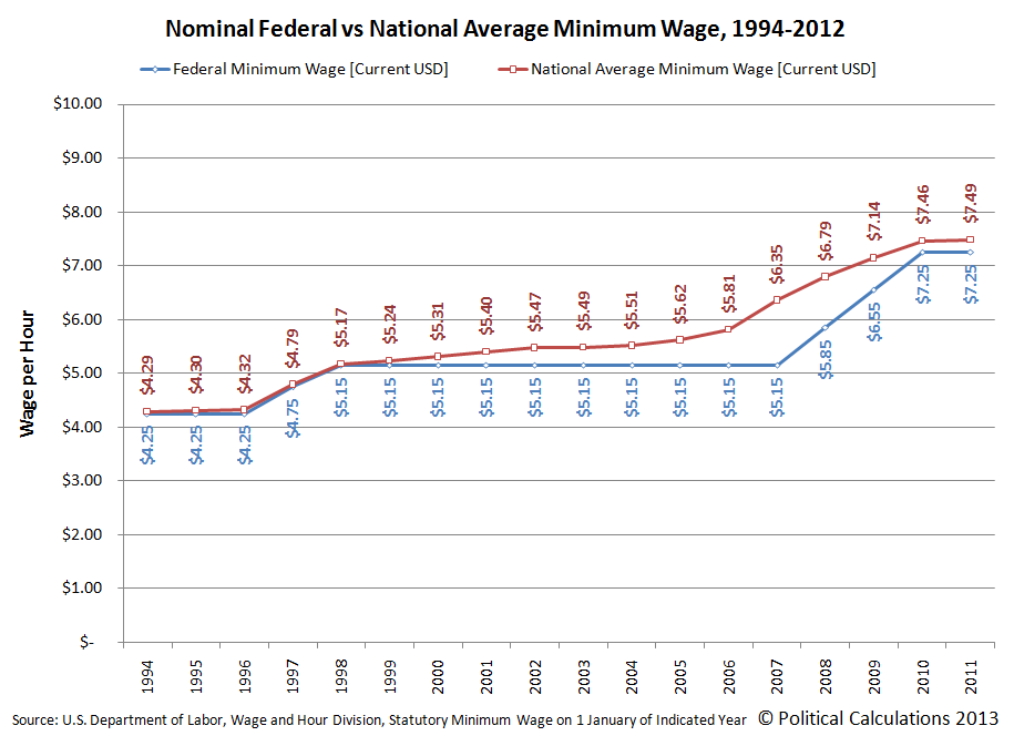 Nominal Federal vs National Average Minimum Wage, 1994-2012