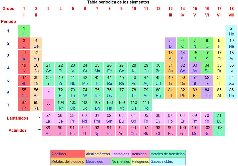 Mtodo de la ciencia 2014 tabla peridica tabla peridica urtaz Image collections