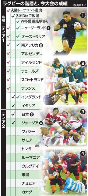 ラグビー カテゴリー ティア1 ティア2 国 日本