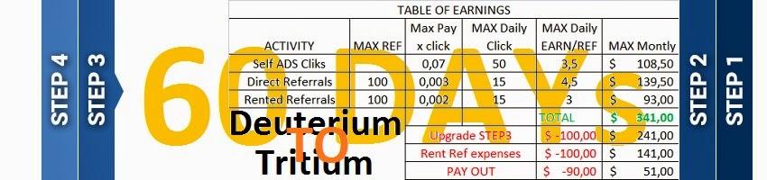 PTC luar negeri dengan bayaran Tertinggi 0,07 Perklik