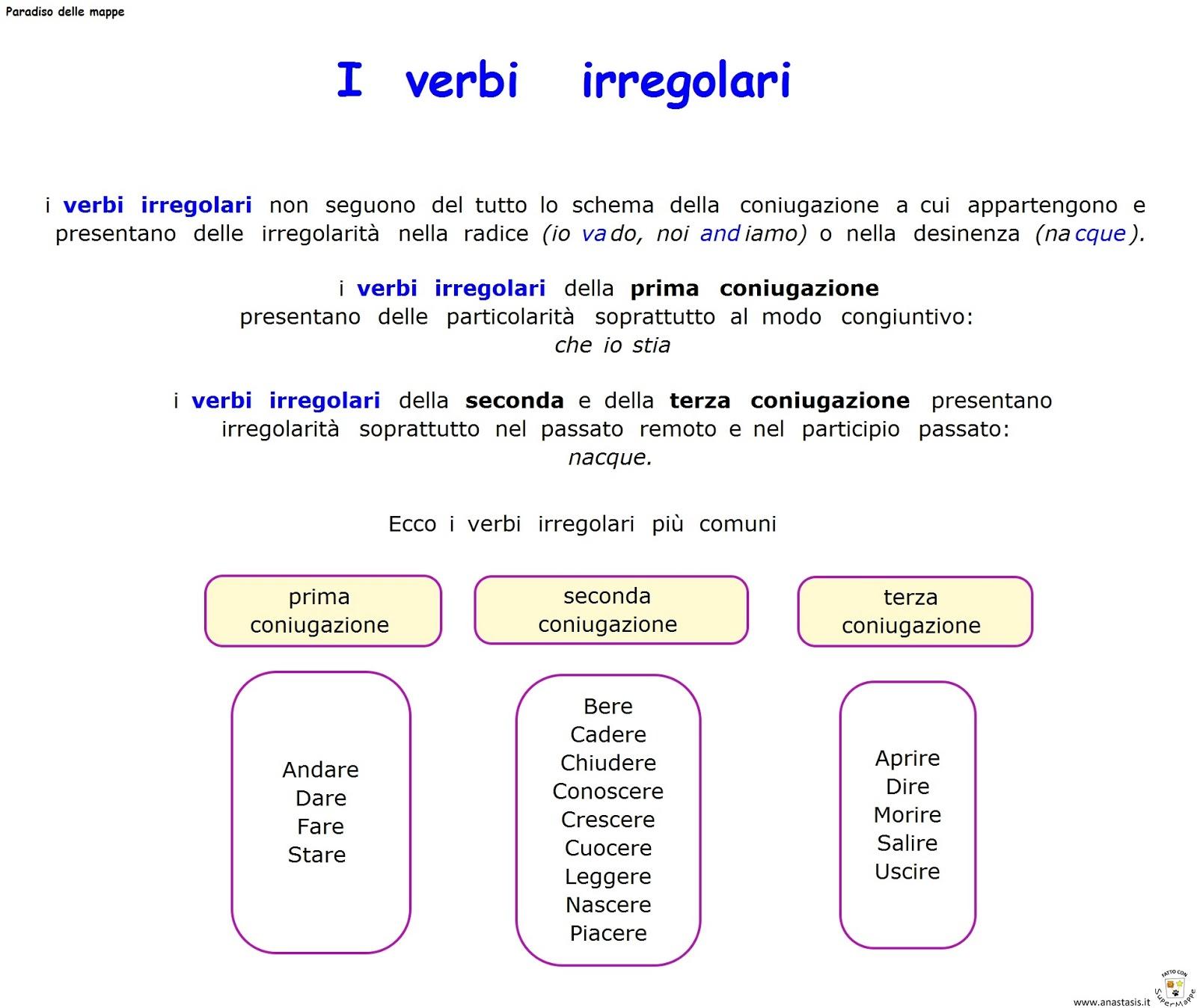 abbastanza Paradiso delle mappe: I verbi irregolari MY05
