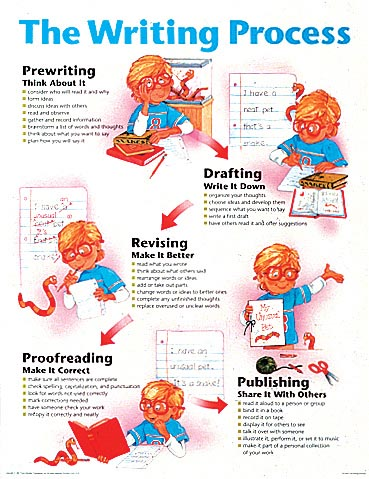 7 steps of the writing process Find and save ideas about writing process posters on pinterest | see more ideas about writing process, writing process pencil and writers workshop notebook pinterest read about the important writing process steps and stages for writers.
