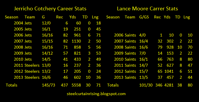 jerricho cotchery lance moore compared stats steelers receptions