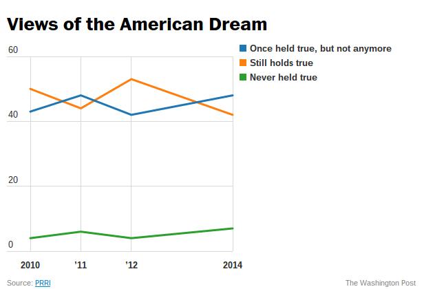 the american dream a myth essay