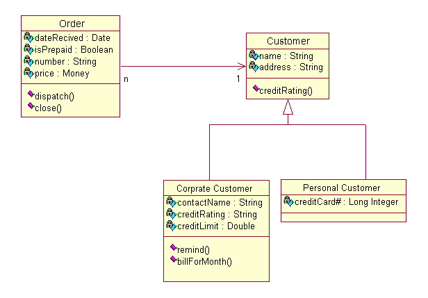 oracle  uml and uml diagrams