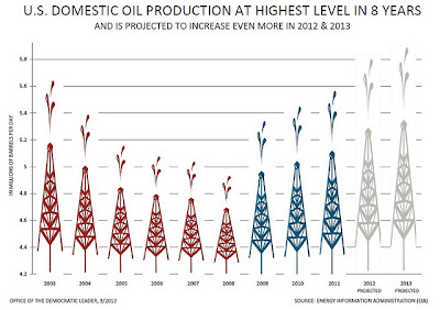 U.S. domestic oil production has reached an 8-yr high