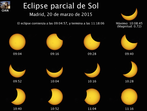 Eclipse solar en Madrid