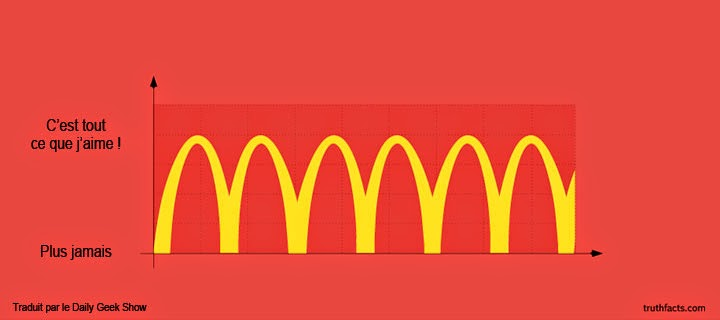 Infographies amusantes sur Mac Donald's